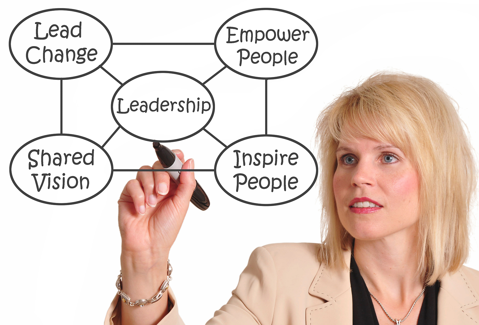 different ways to define leadership and mentoring Learn the five-step process to start a high-impact mentoring program  leader in mentoring software skip to navigation  look for creative ways to reinforce positive drivers and lower.