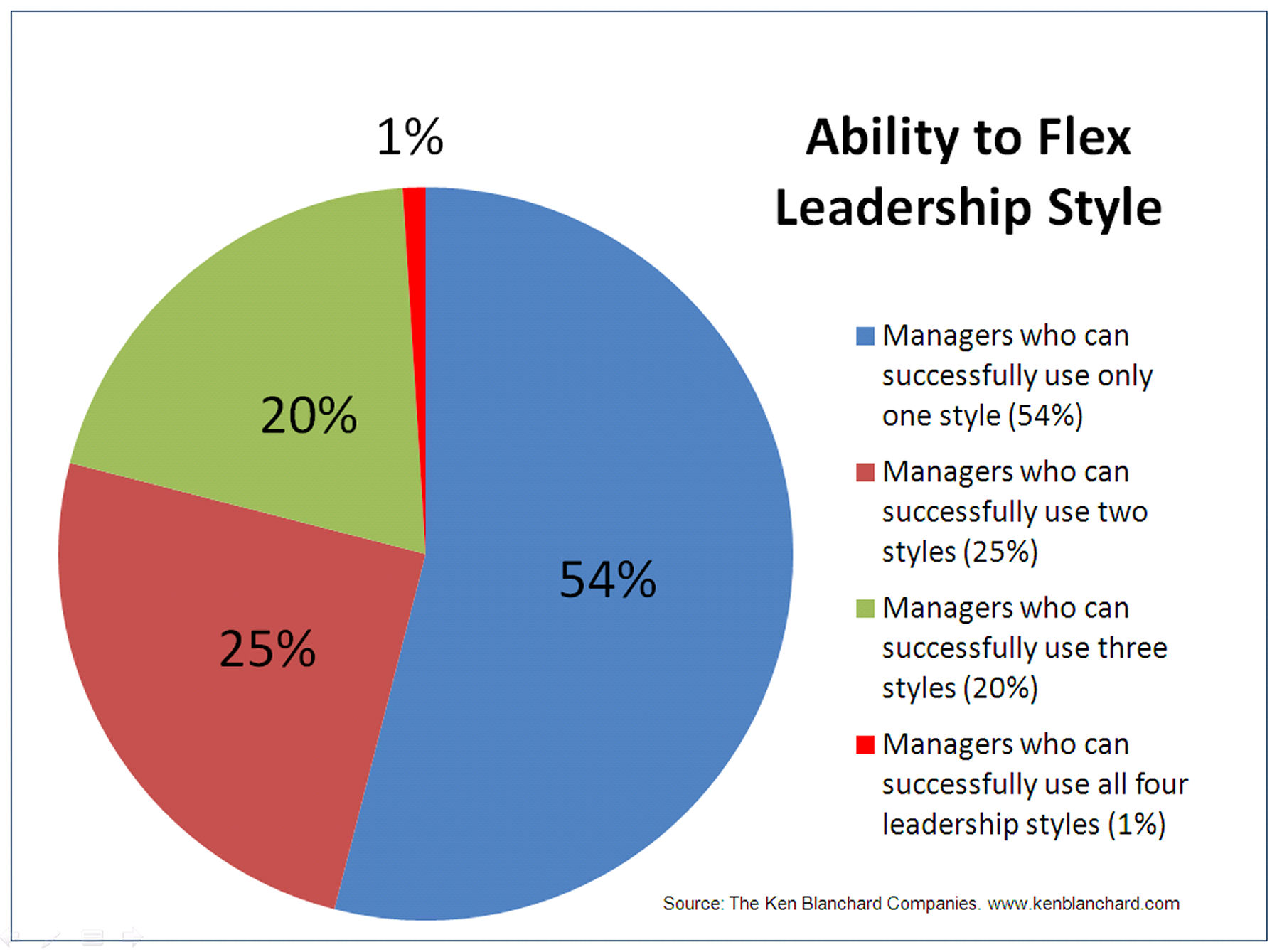 four styles of leadership Paul hersey and kenneth blanchard developed the situational model of leadership relates four different leadership styles to the follower's confidence and ability to carry it out the new leadership model.