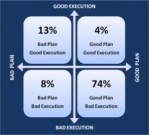 Performance Planning Grid