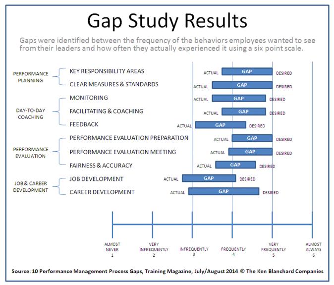 Performance Management Process Gaps Graphic