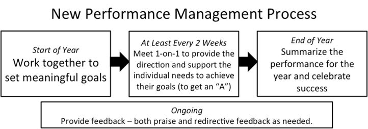 managerial problems with the performance review process Here are four big problems in performance appraisals common problems with performance appraisals how to succeed with performance management.
