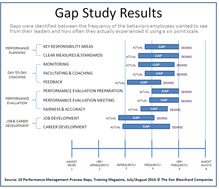 Blanchard Cap Study Results