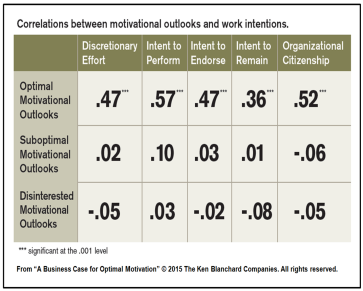 Correlations Between Motivational Outlooks and Work Intentions