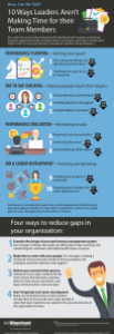 Performance-Management-Gap-Infographic