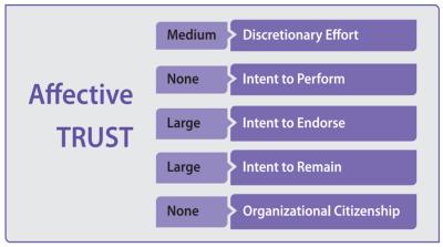 blanchard-ewp-affective-trust-correlations